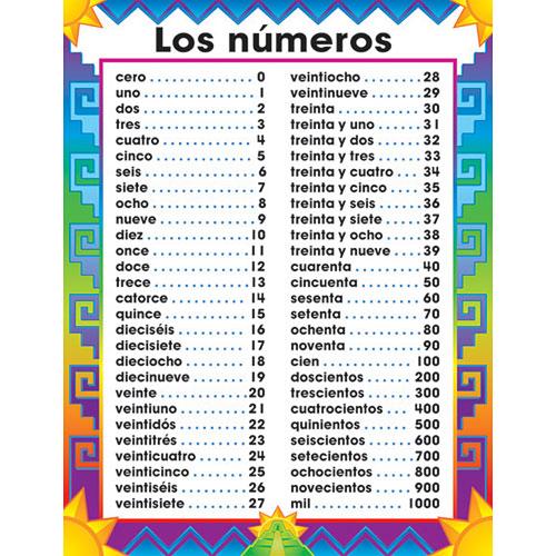 Spanish numbers 1 100 spanish numbers 1 100