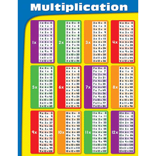 Laminated Multiplication Chart Kool Child