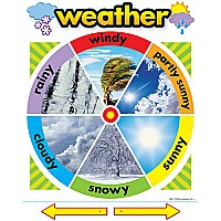 Weather - Classroom Chart