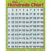 Our Hundreds Chart